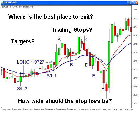 اهمیت استراتژی خروج 1