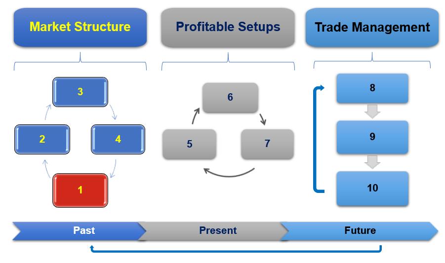 3M Process - تمرینات هوشمند LMS