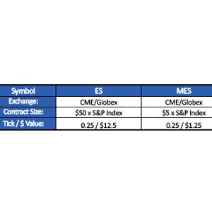 SP 1 - قراردادهای آتی شاخص 'S&P500 E-Mini