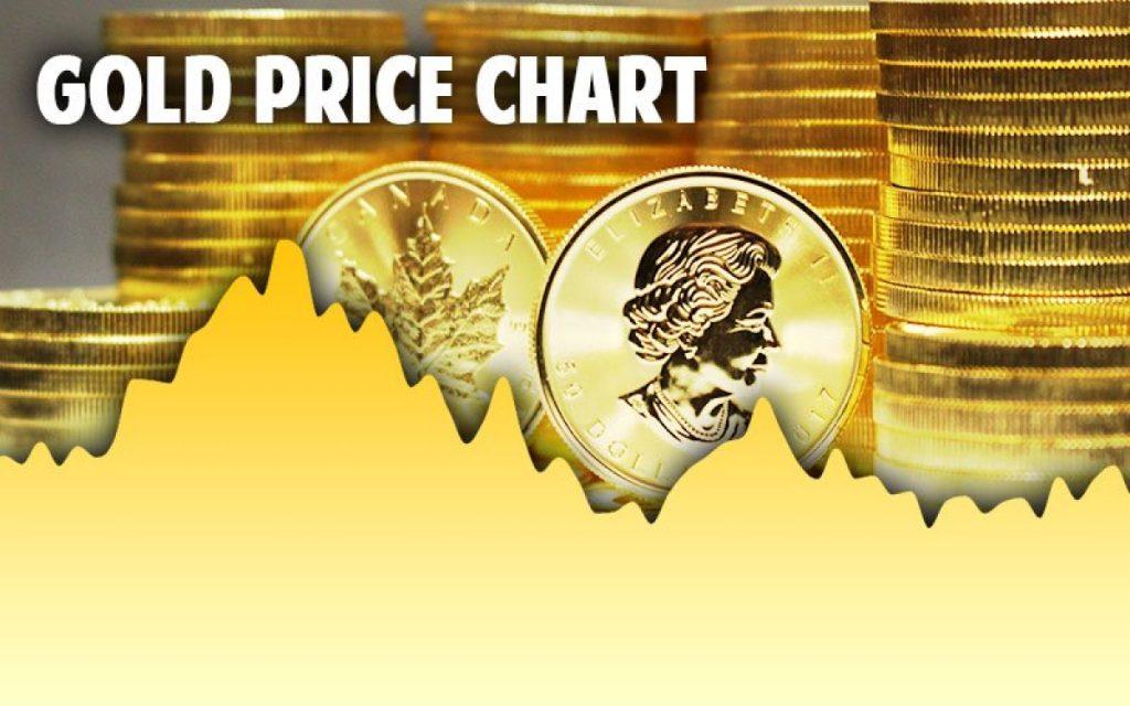 price chart نمودار قیمت