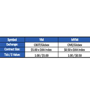 قراردادهای آتی شاخص 'Dow Jones E-Mini