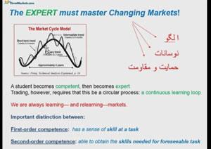 adam movafaghiyat - علت عدم موفقیت معامله گران ۱