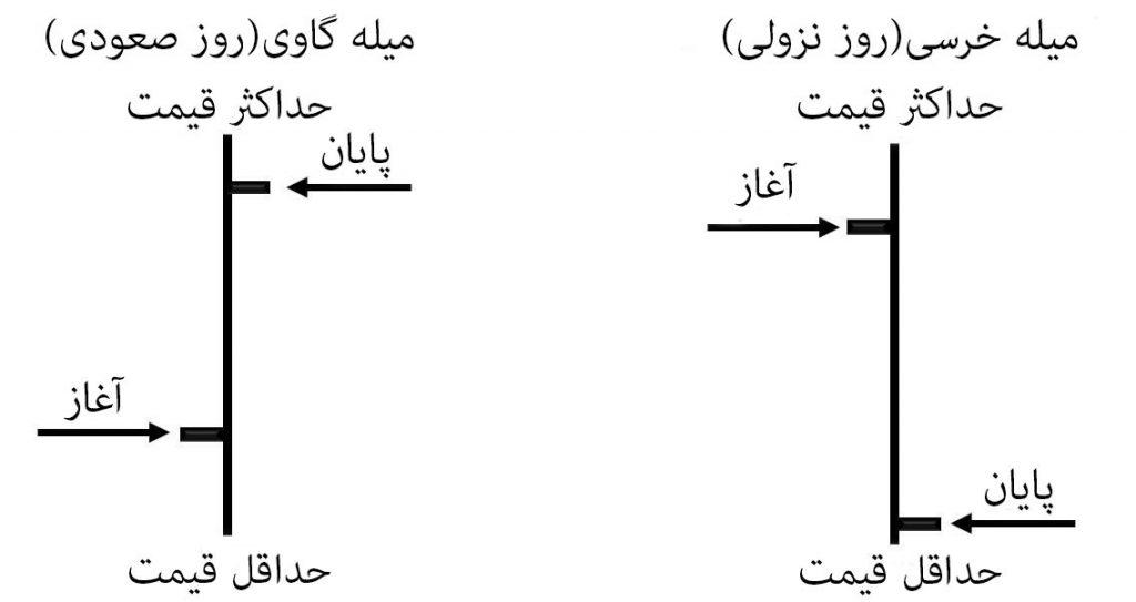 Bar Chart نمودار میله ای
